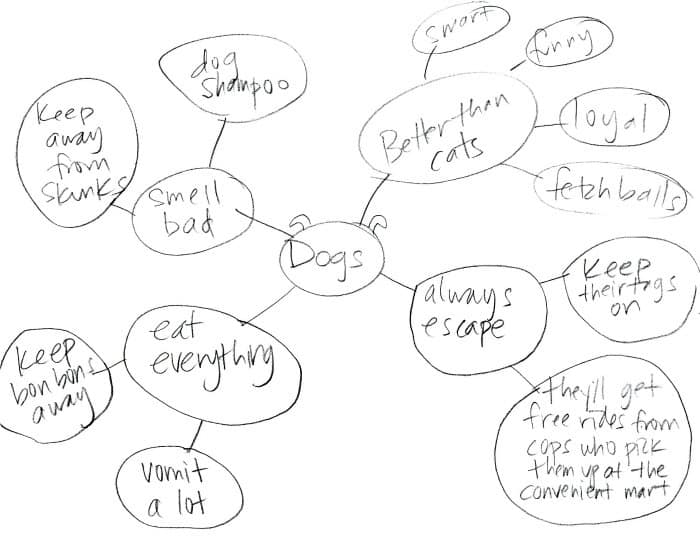 A Mind Map For You To Do Some Mind Mapping With Your Mind Craftwhack