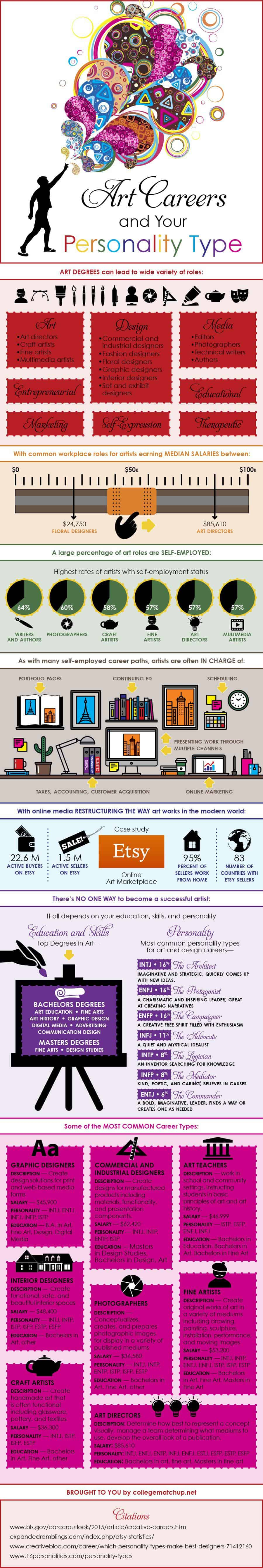 art careers by personality type infographic
