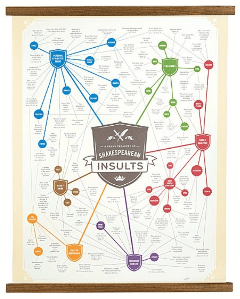 Shakespearean Insults poster! So funny